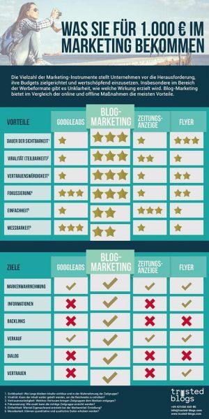 Blog Marketing im Vergleich